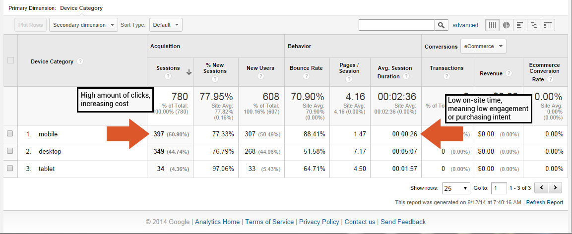 Google Analytics Adwords Results