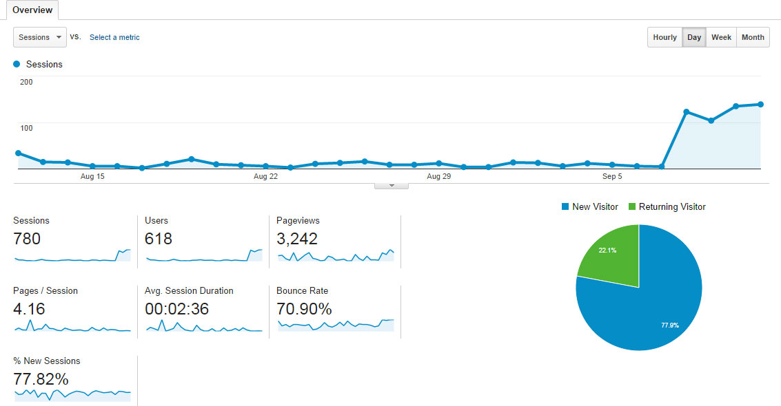 Google Analytics Pay Per Click Results