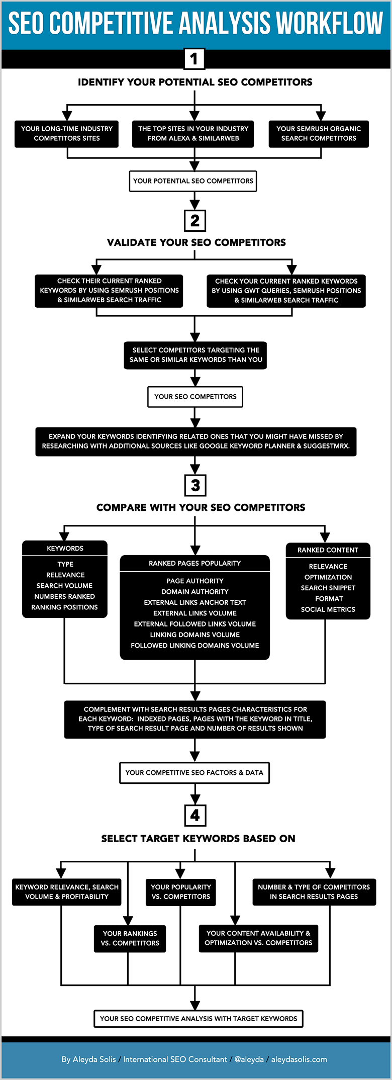 Illustrated Competitive Analysis Workflow Chart